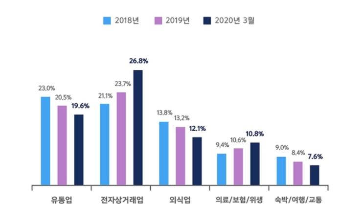 [분석 리포트]코로나19 업종별 영향 분석 공개